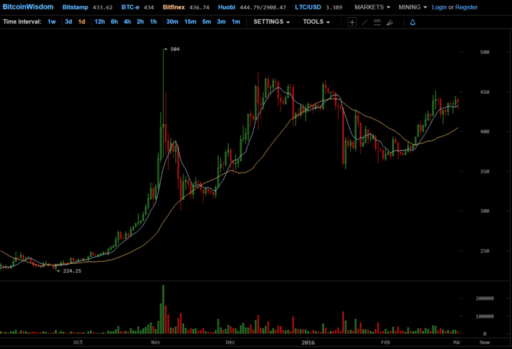 bitcoin chart daily